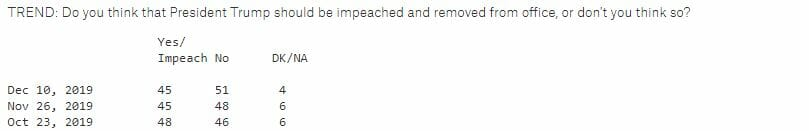 Polls, including one from Quinnipiac, are showing more Americans against the impeachment of President Trump & support him despite the move forward of the Articles of Impeachment by Democrat leadership
